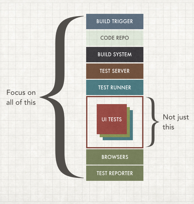 Depiction of all the parts of a test architecture, including build system and test reporting